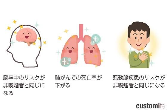 禁煙 効果