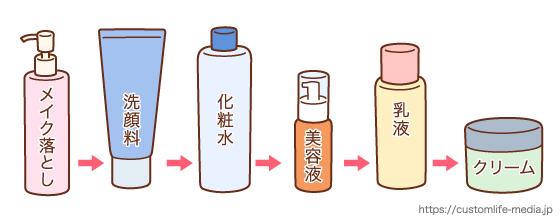 シミ,化粧品